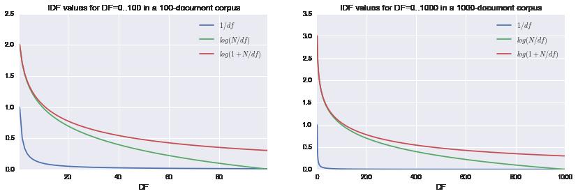 idf-curve.png